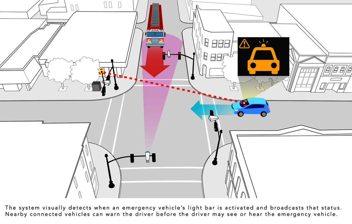 "Honda ""Smart Intersection"" technology for vehicle-to-everything (V2X) communication is designed to reduce traffic collisions at roadway intersections."